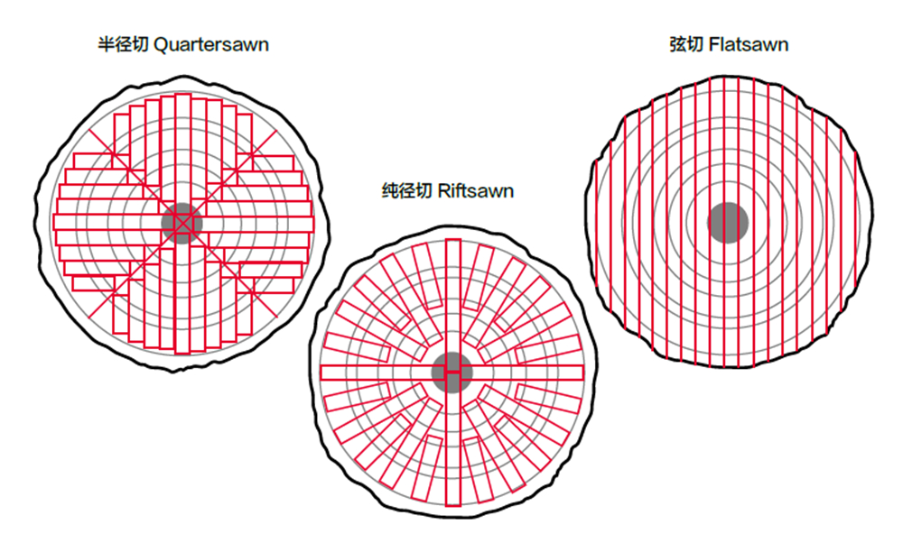 [AG杂志]行家驾到:木材切割角度与纹理方向对声音的影响   AG271