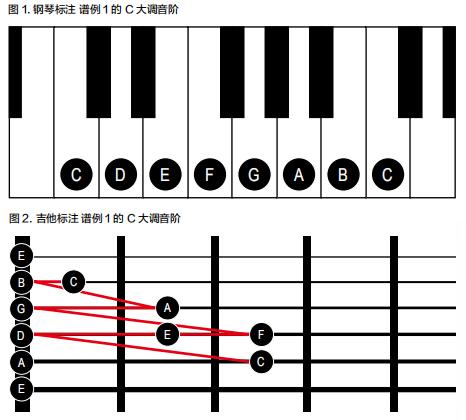 [AG教程]两节课教你学会音阶构成:音阶模式(上)